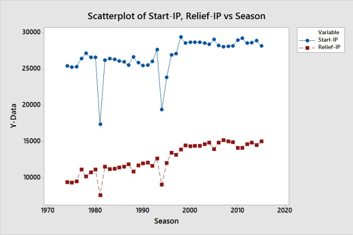 Scatterplot of Start-IP, Relief-IP vs Season