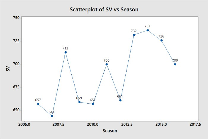 Scatterplot of SV vs Season