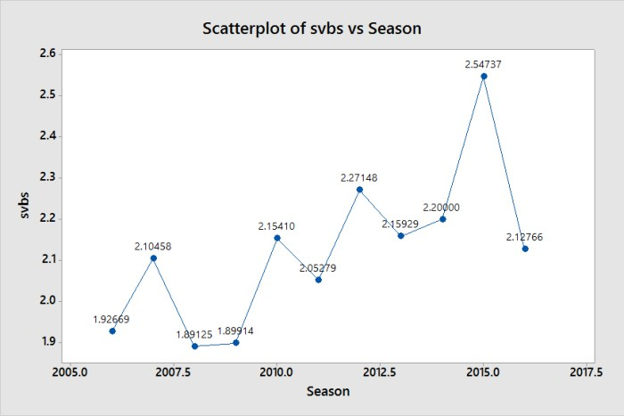 Scatterplot of svbs vs Season