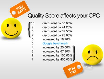 quality-score-cpc-savings