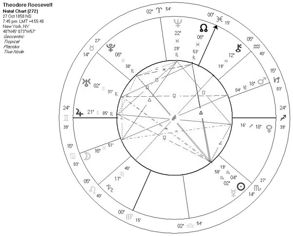 Astrology of Theodore Roosevelt with horoscope chart