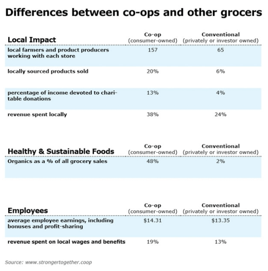 co-ops compared to grocery stores