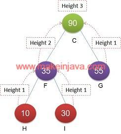 height right subtree