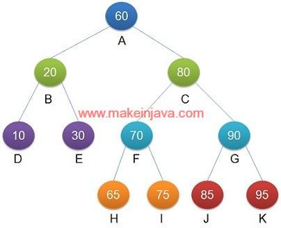 Find height of binary tree in java using level order