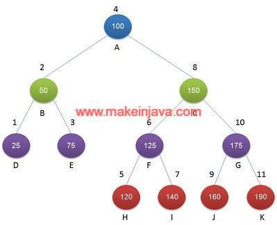 Find K smallest element in binary search tree - DFS / example