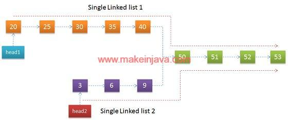 Find Intersection Join Point Of Two Single Linked Lists In Java