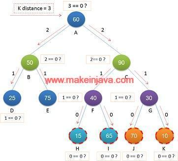 Print nodes at k distance from root in binary tree java recursive fig 2 nodes at k distance from root node ccuart