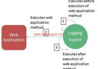 Logging aspect around advice