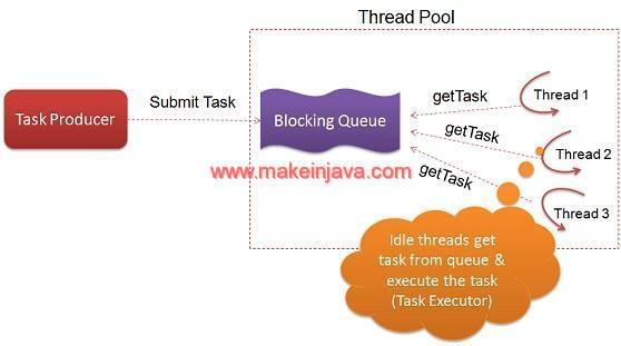 Create custom thread pool in java without executor framework (example)