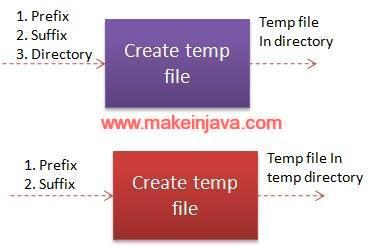 java temporary file
