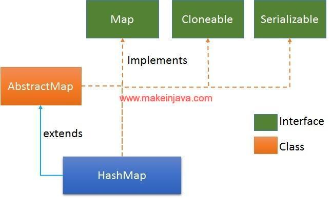 Java Iterate Map on