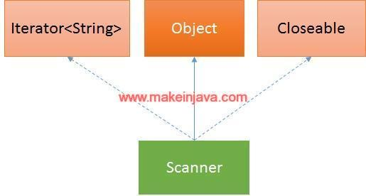 Java Scanner example - read & write contents to / from file (example)