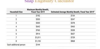 Snap Eligibility Calculator