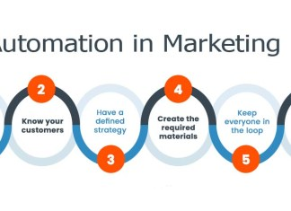 Automation in Marketing