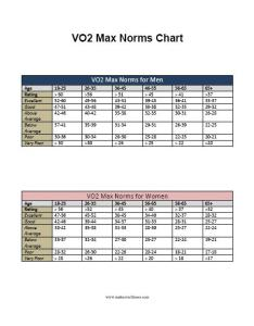 Vo max norms chartg also chart rh makeoverfitness