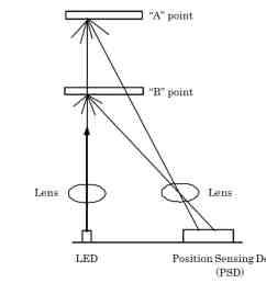 how an ir distance sensor works [ 1200 x 1007 Pixel ]