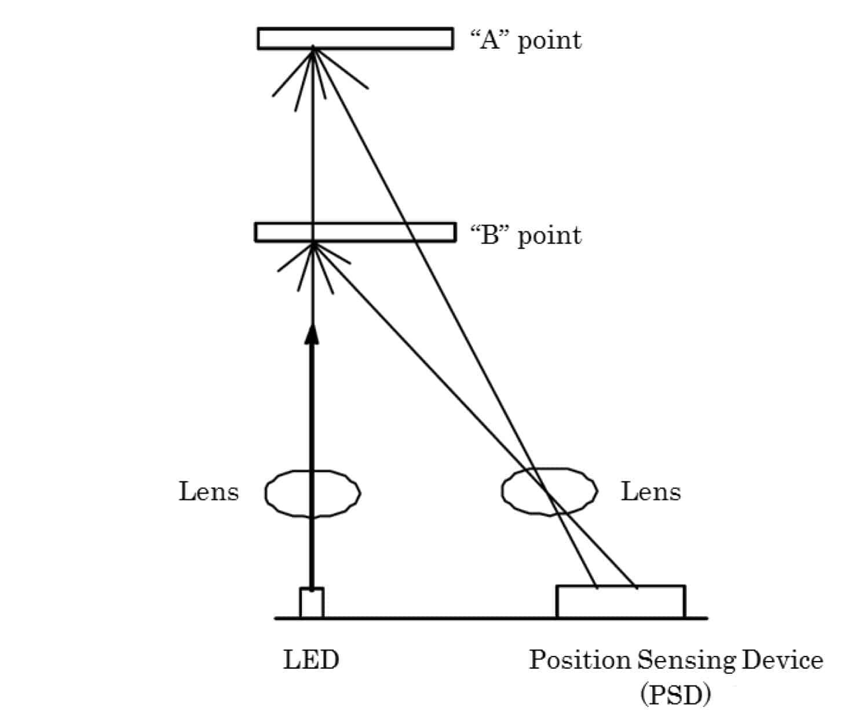hight resolution of how an ir distance sensor works