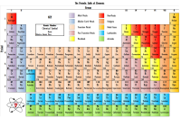 The Periodic Table of Elements  Make Science Easy