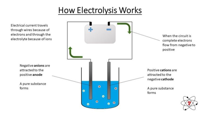 How electrolysis works