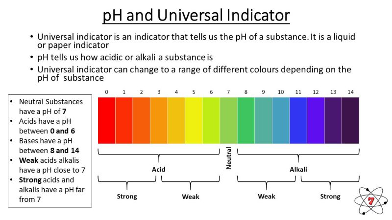 Universal indicator and the pH scale