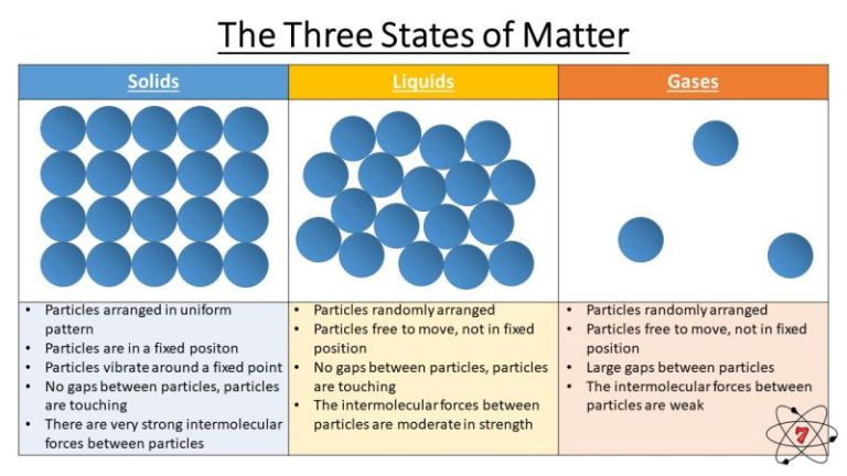 The three states of matter