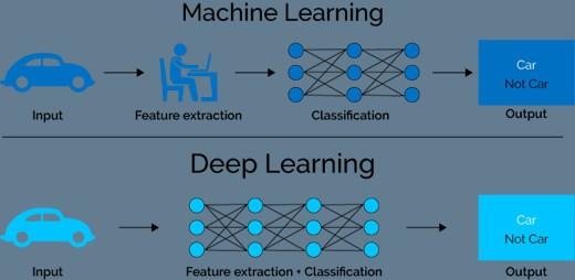 ai-machine-vs-deep