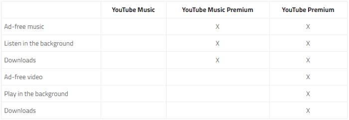 youtube-music-premium-news-chart-2