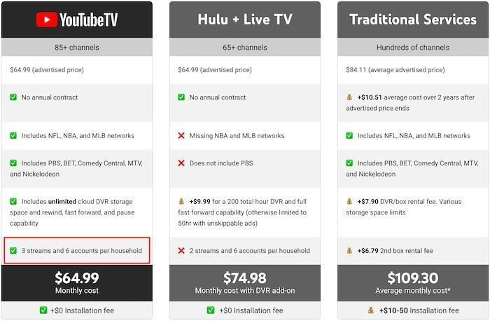 Youtube TV Premium TV-Familie