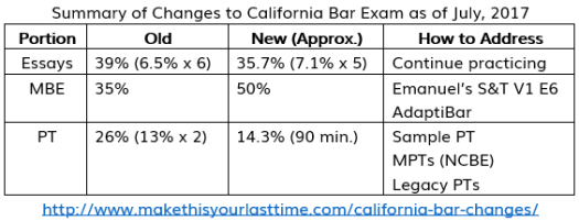 Summary of Changes to California Bar Exam as of July, 2017