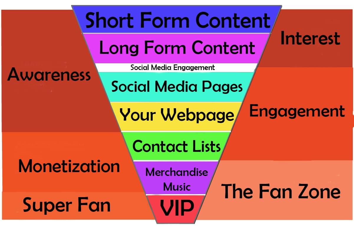 Filling your Music Marketing Funnel