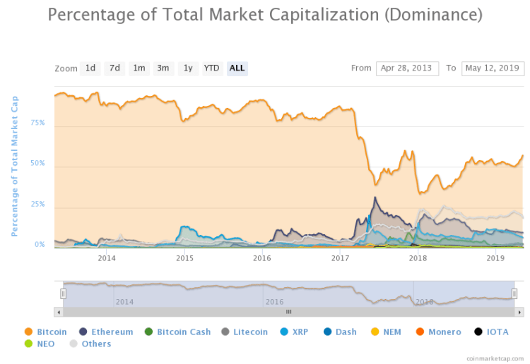 CoinMarketCap total cryptocurrency market capitalisation