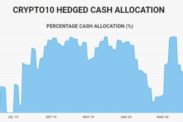 The dynamic cash allocation of Crypto10 Hedged over time