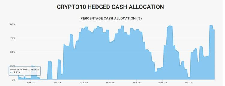 The dynamic cash allocation of the Crypto10 Hedged index fund over time
