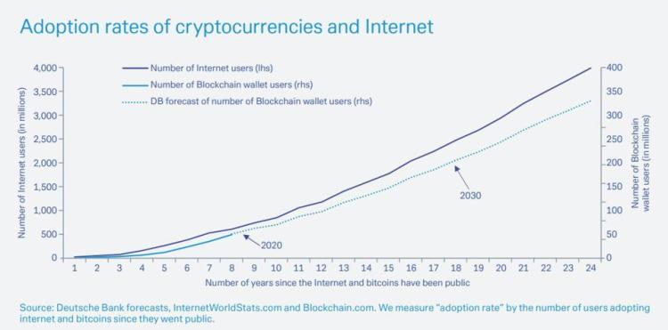 Blockchain adoption rates are tracking internet adoption rates showing blockchain is the next internet