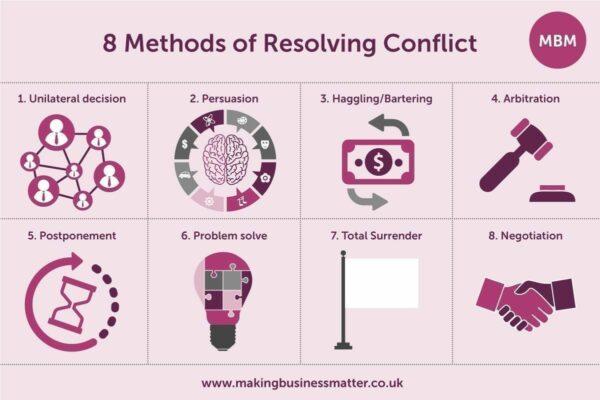 Understand The 8 Methods Of Resolving Conflict