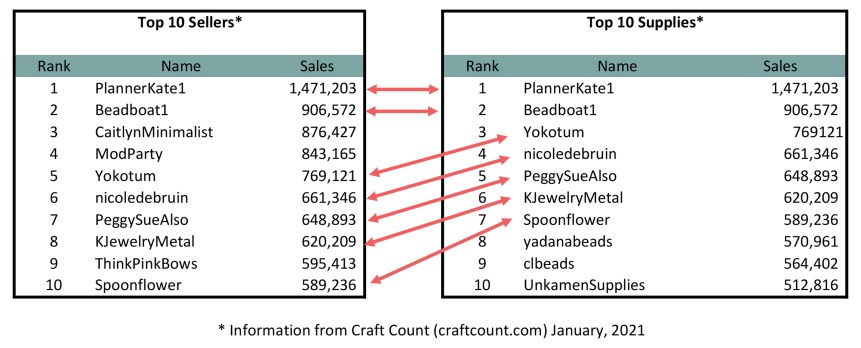 Graphic for Craft Count comparing top 10 sellers and top 10 supplies sellers