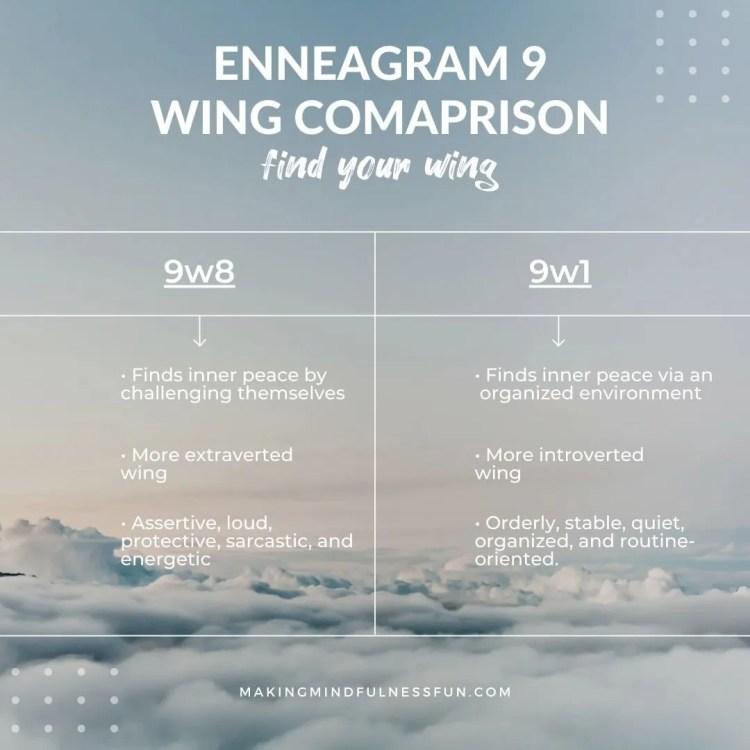 Enneagram 9 Wing Comparison