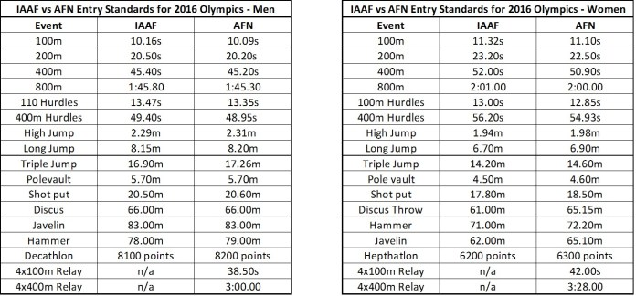 IAAF vs AFN Entry Standards for 2016 Olympics