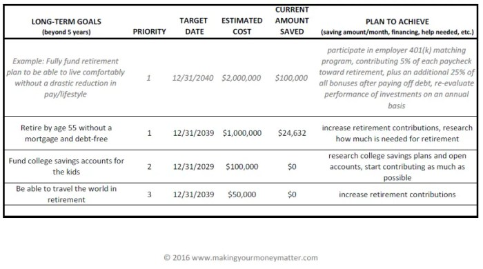 Smith Family Example Long-Term Financial Goals