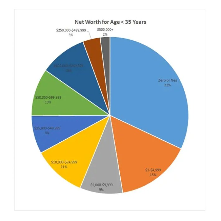 Net Worth for Ages 35 and Under - compare yours!