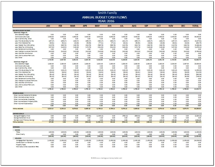 Smith Family Example - Annual budget spreadsheet from Making Your Money Matter.