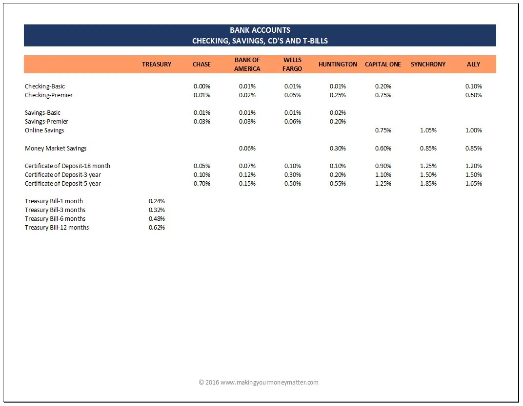 Interest Rate Comparisons for Banks