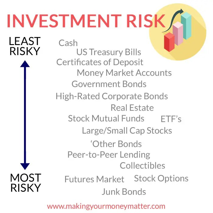 Investing Risk - Assets from least to most risky