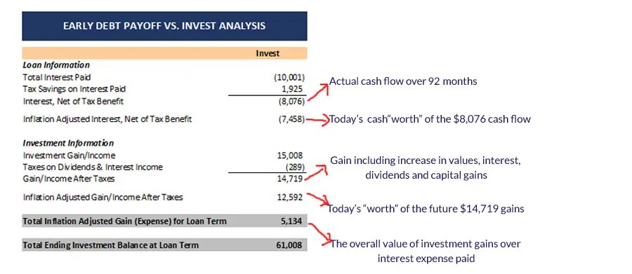 summary-of-investing