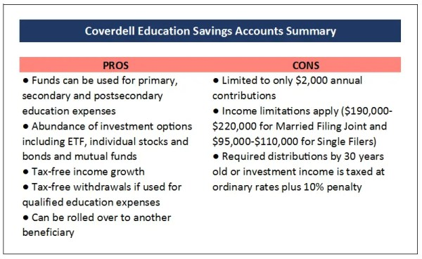 Coverdell Education Savings Account Summary Pros and Cons