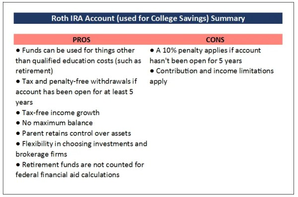 Pros and Cons of Using a Roth IRA for college savings