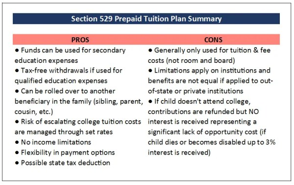 Section 529 Prepaid Tuition Plan Pros and Cons
