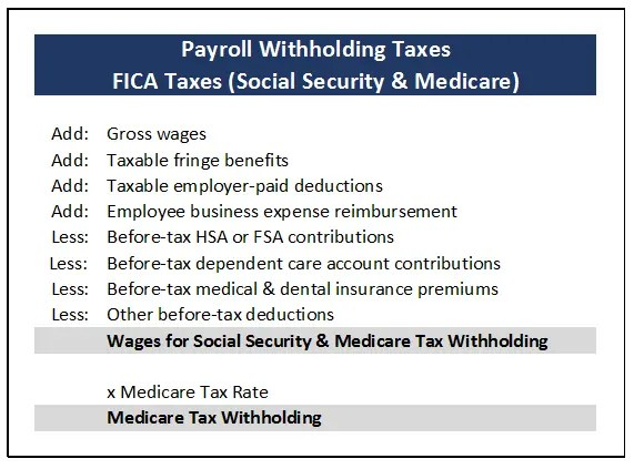 payroll tax deduction calculator