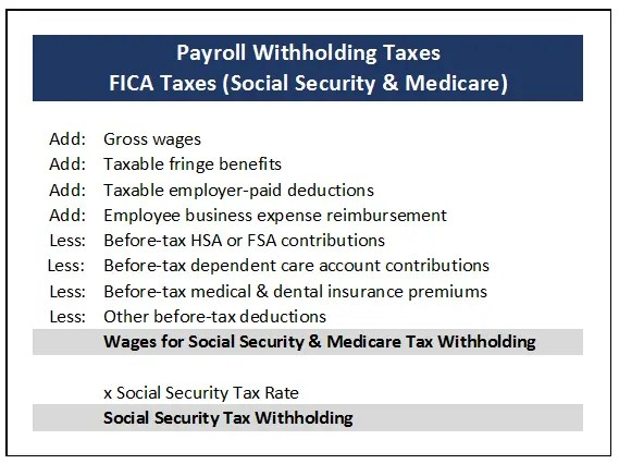 how to figure out payroll taxes