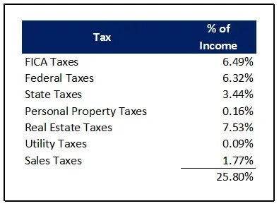 Example of tax percentages as a percentage of income.